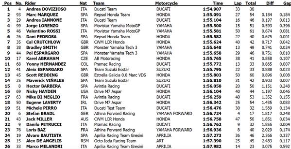 classifica test qatar day2 motogp