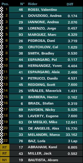 classifica MotoGP Qatar Gara