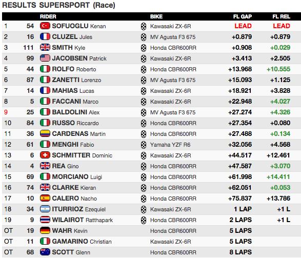classifica Gara1 Supersport 2015 Assen