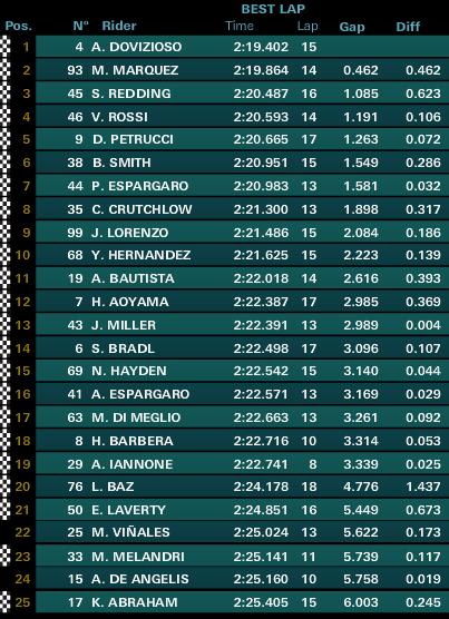 Classifica completa delle FP1 MotoGP Austin 2015