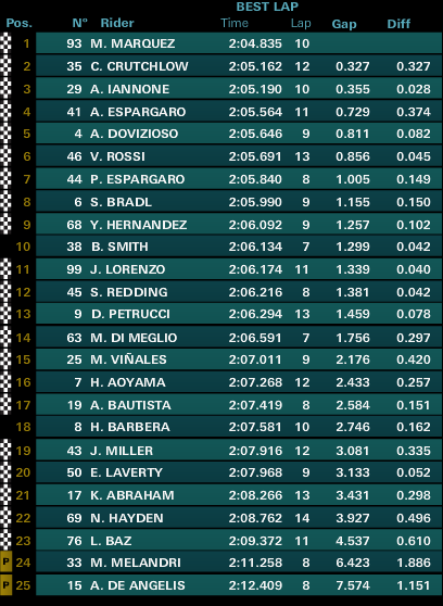 classifica fp2 motogp austin 2015