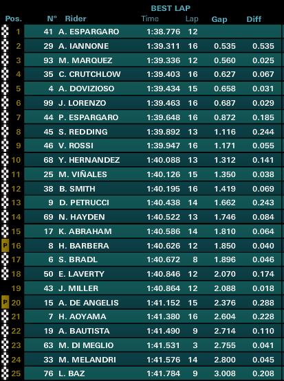classifica fp2 motogp gp argentina 2015