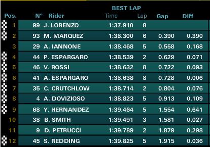 classifica motogp Jerez 2015 QP2