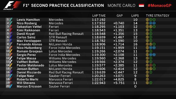 F1, GP Montecarlo FP2