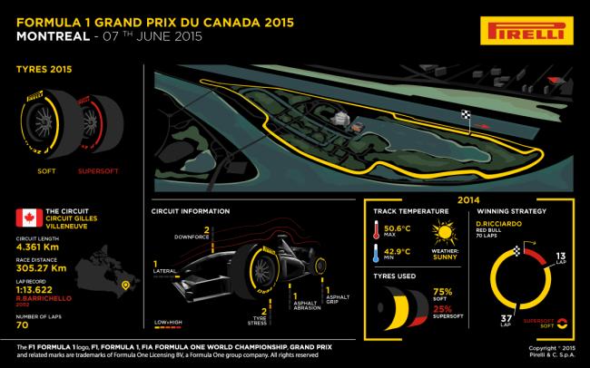 F1, Canada: le mescole Pirelli