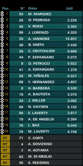 classifica motogp sachsenring gp race 2015