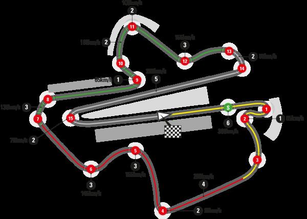 Sepang Track Info MotoGP