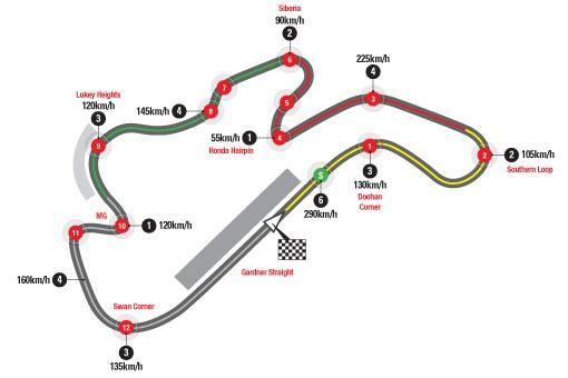 Track Info Phillip Island MotoGP