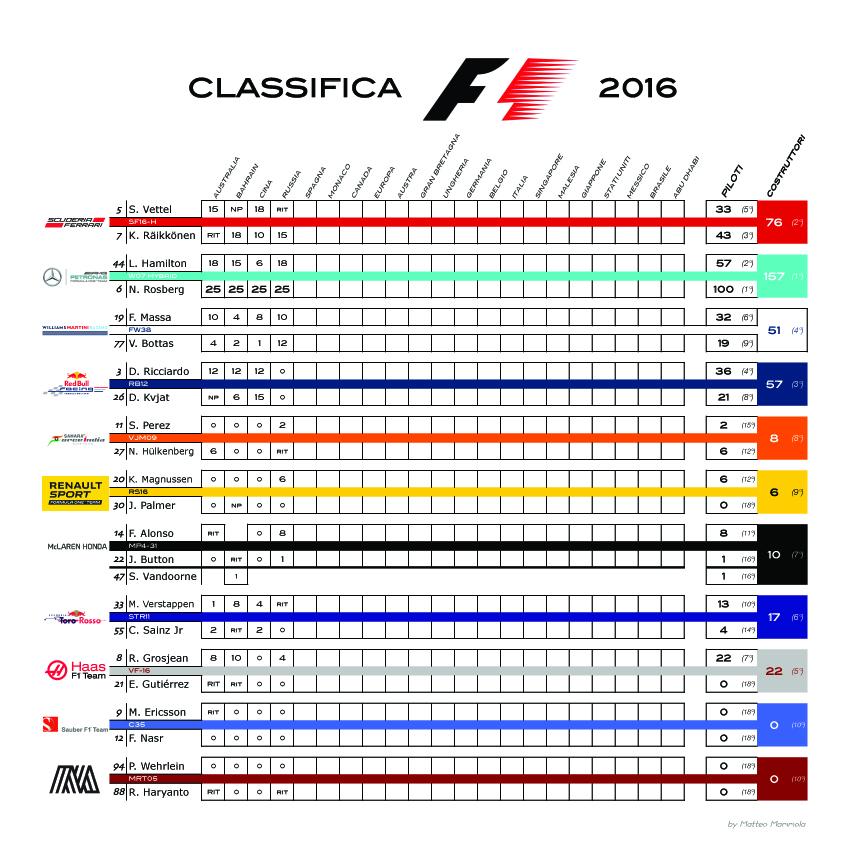 Campionato-F1-2016-punti-per-gara (2) copia
